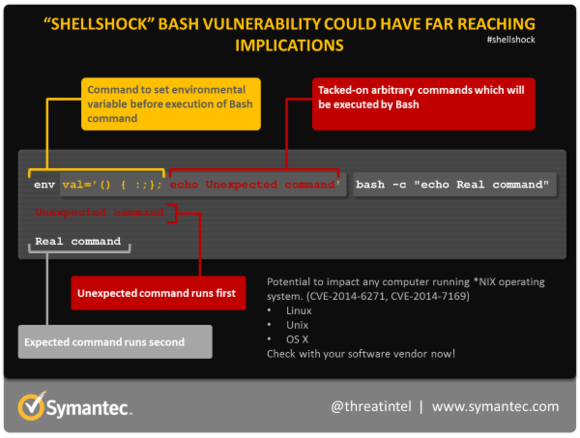 shellshock-command-diagram-600px_v2-symantec-100457104-large