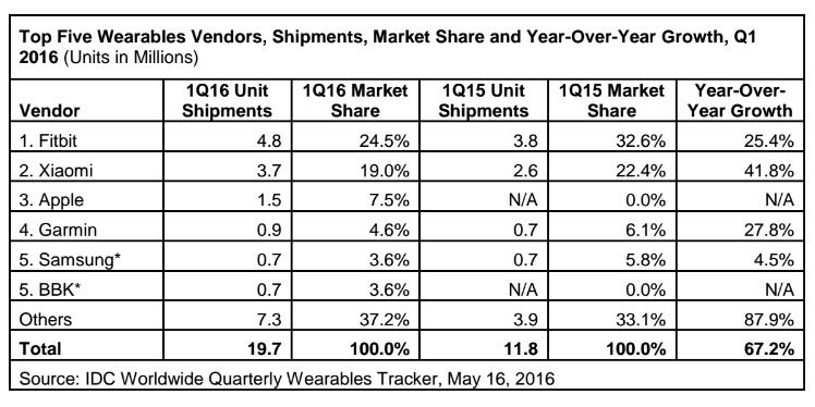 1463565033242_Apple-Watch-sales-dropped-1