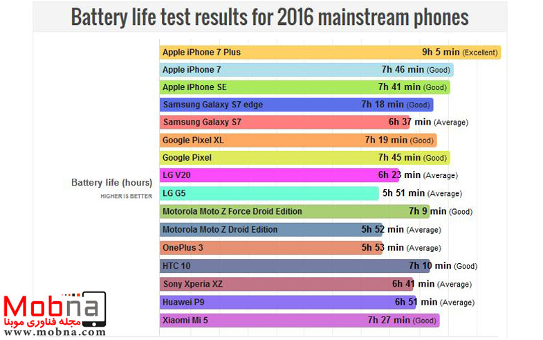 battery-life-test-results-for-2016